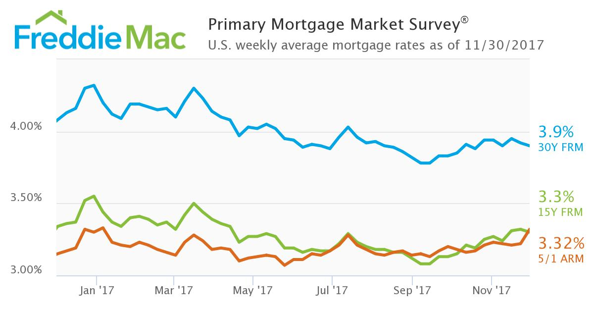 Freddie Mac Weekly Mortgage Rates